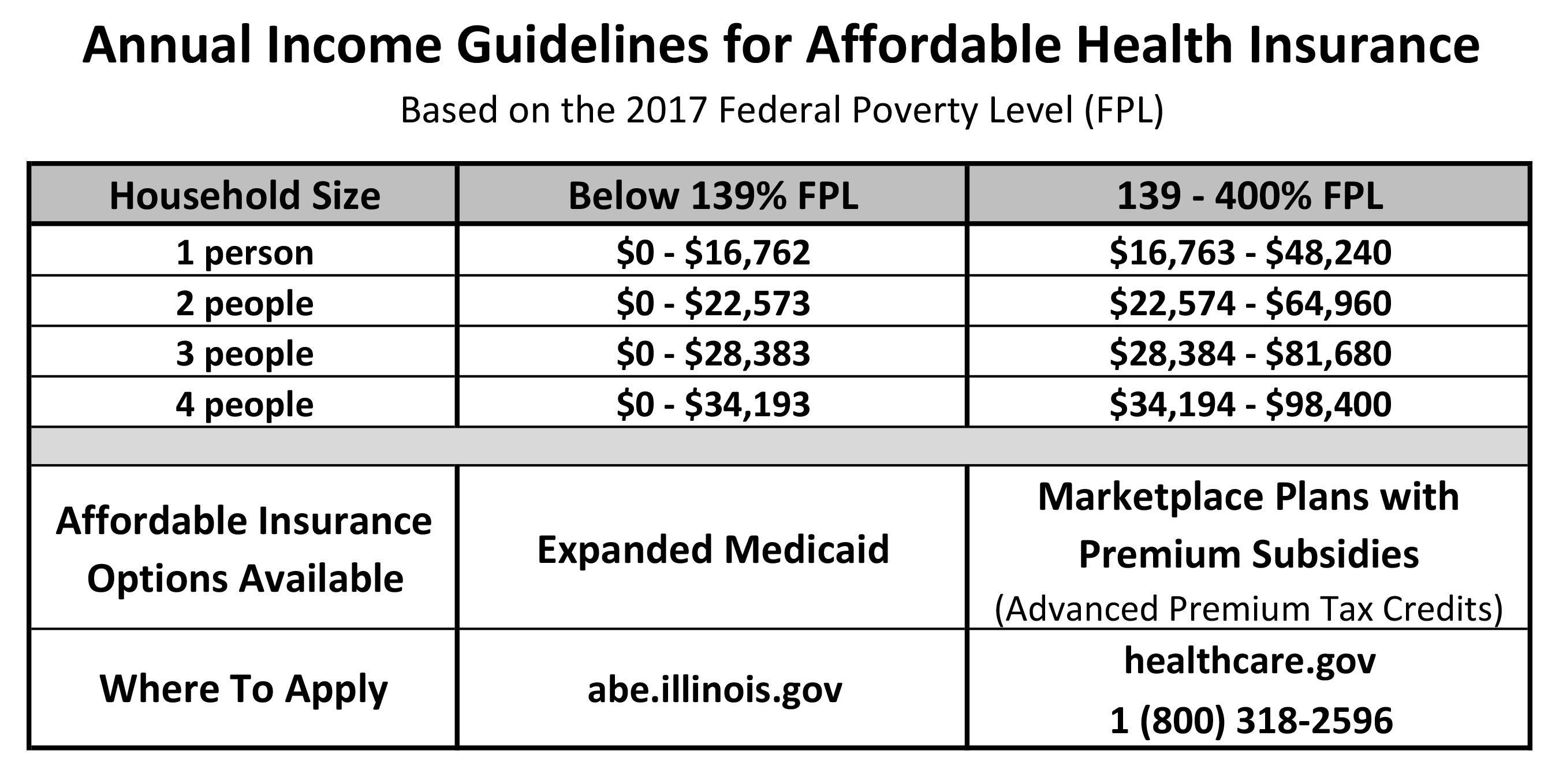 income poverty and health care You likely know that the affordable care act's subsidies—both tax credits and cost-sharing reductions alike—are based on your income in relation to the federal poverty level.